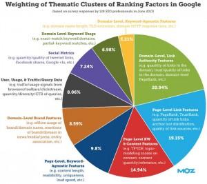 Moz_Poids de notorité sur Googlejpg