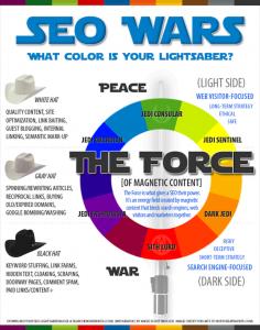 Sabre laser Star Wars du référencement