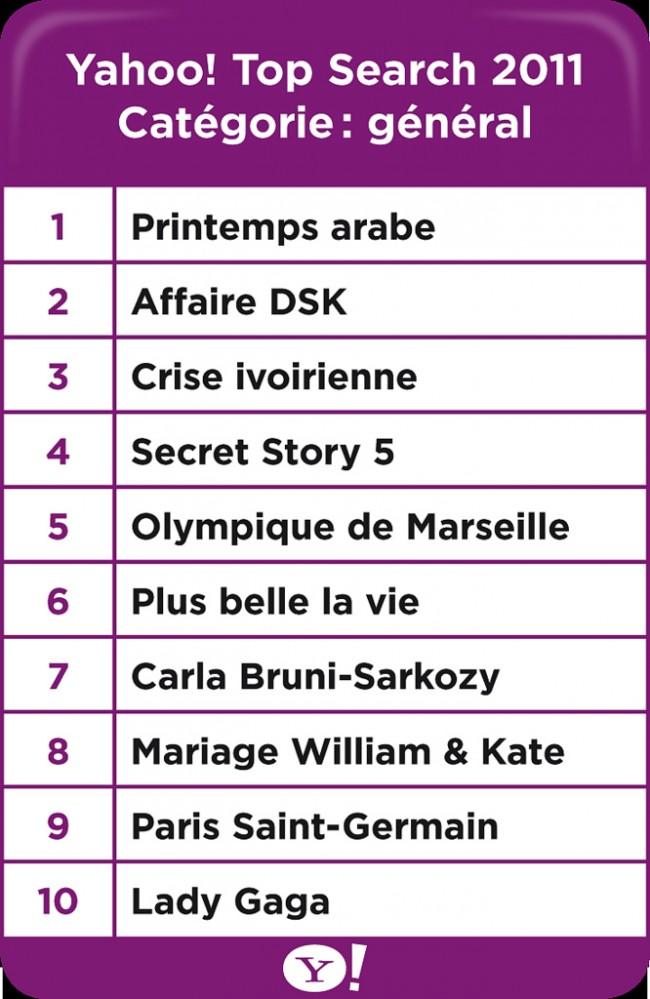 Top 10 des recherches sur Yahoo en 2011