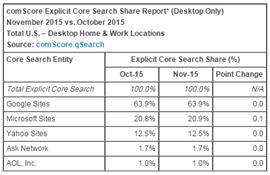 Partenariat Bing et AOL parts de marché