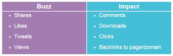 Buzz vs impact pour le marketing de contenu