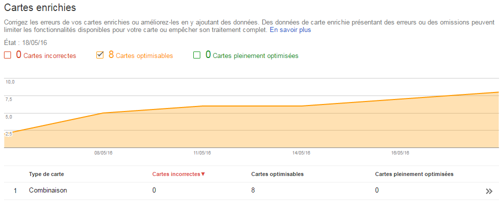 Rich Cards Search Console