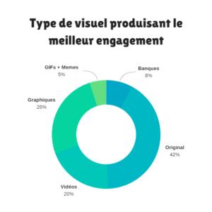 engagement contenu visuel