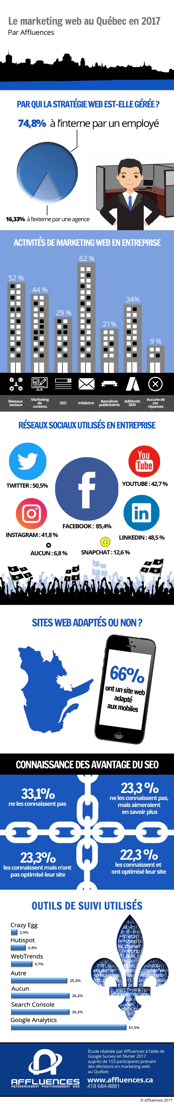 infographie-marketing-web-québec-2017