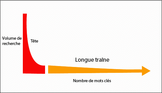 Longue traine SEO - Affluences